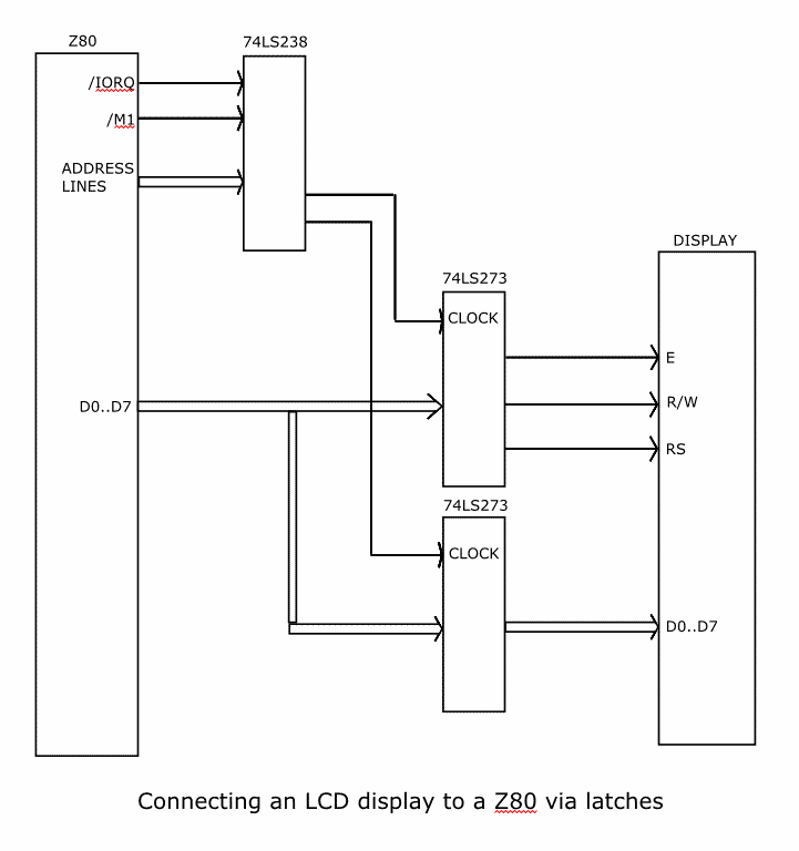 Fig 1. Connecting an LCD display to a Z80 via latches (block diagram)