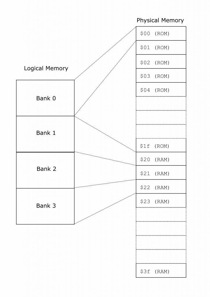 Fig 3: An example of mapping physical memory banks into logical memory banks