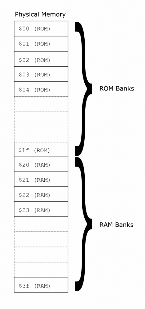 Fig 2: The physical memory banks within the ROM RAM board