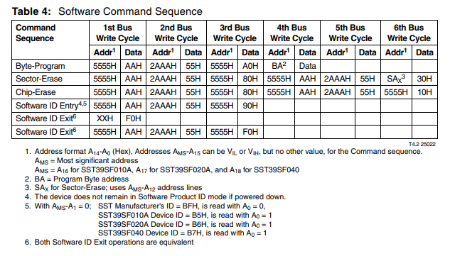 Fig 5: Software command sequences for programming the SST39SF040 NOR flash chip