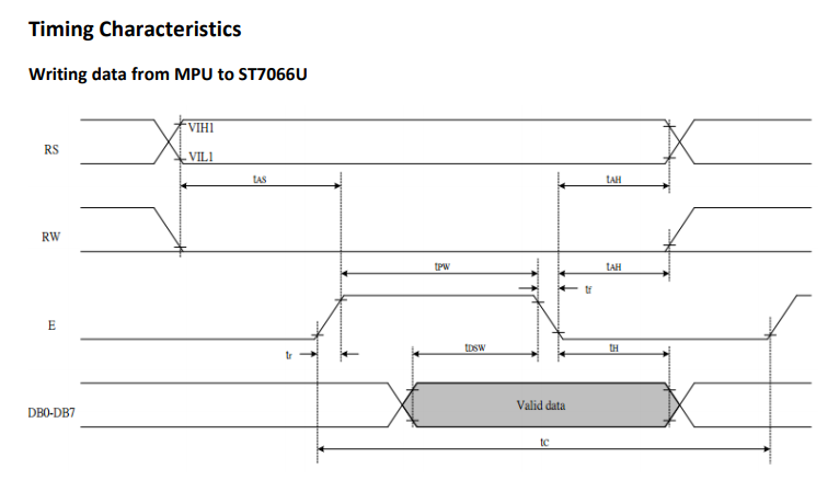 Fig 4: Typical timing diagram for an ST7066U character LCD display controller