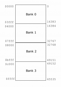 Fig 1: The Z80 address space divided into logical 16Kb banks.