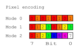 Fig 2. How pixels are encoded into a byte of screen RAM. The numbers are the index of the pixel within the byte, where the 0th pixel is the first to be displayed, and the left-most pixel on screen.