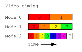Fig 3. The sequence and length of time each pixel is displayed in each video mode. This also corresponds to the width of each pixel on screen.